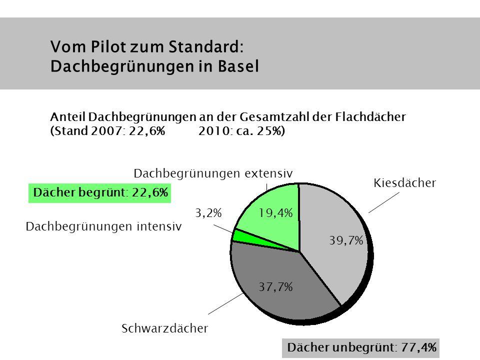 Vom Pilot zum Standard: Dachbegrünungen in Basel