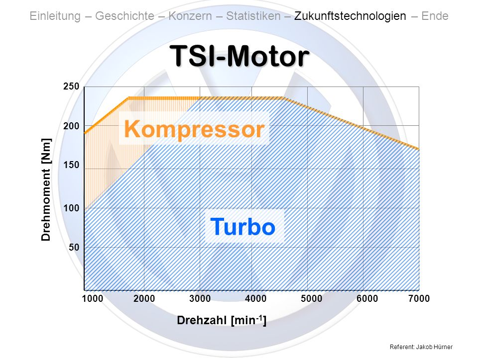 TSI-Motor Kompressor Turbo Turbo