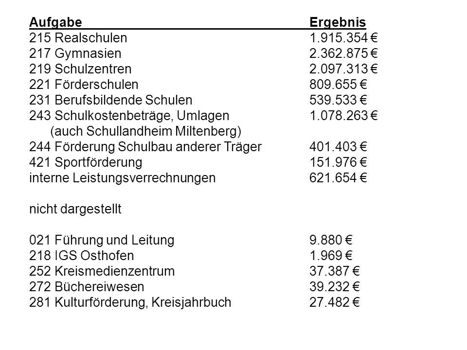 Aufgabe Ergebnis 215 Realschulen 1.915.354 € 217 Gymnasien 2.362.875 € 219 Schulzentren 2.097.313 €