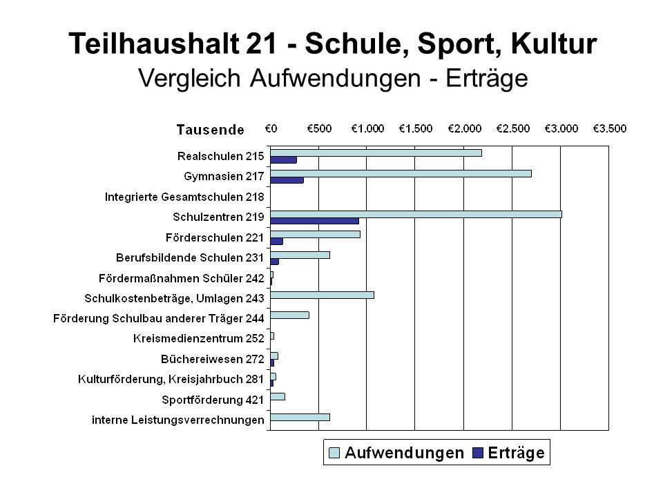Teilhaushalt 21 - Schule, Sport, Kultur Vergleich Aufwendungen - Erträge