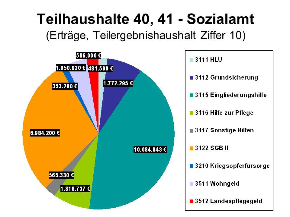 Teilhaushalte 40, 41 - Sozialamt (Erträge, Teilergebnishaushalt Ziffer 10)