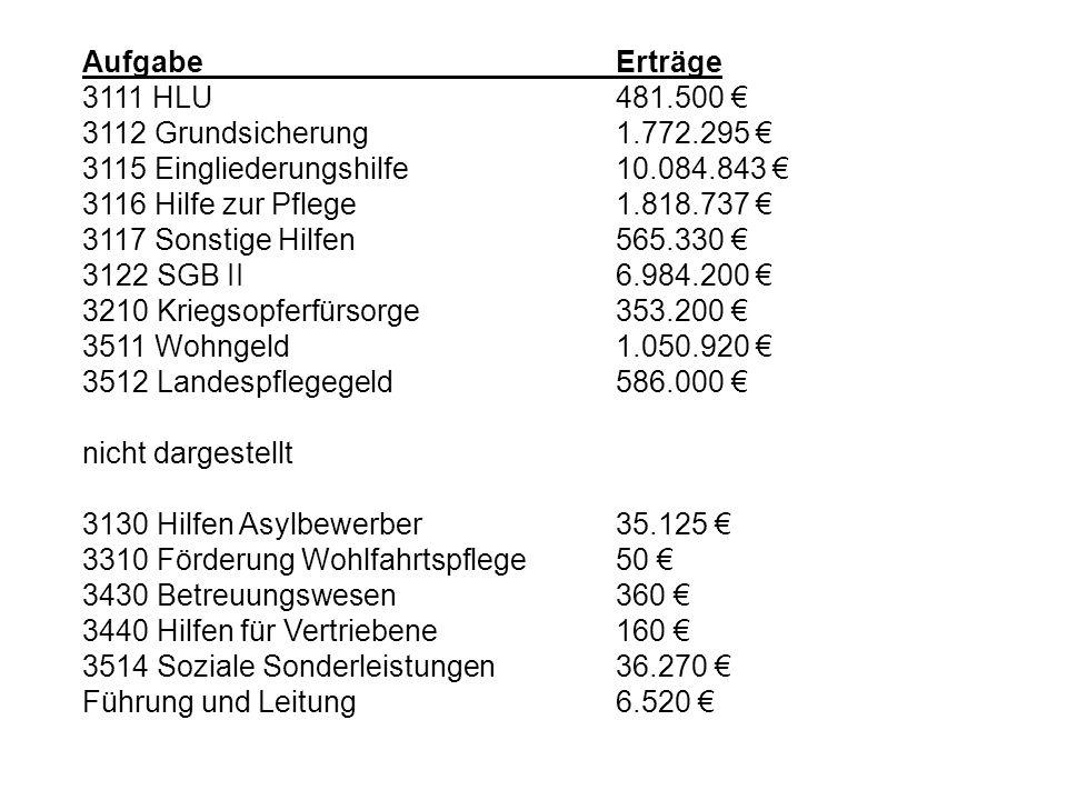 Aufgabe Erträge 3111 HLU 481.500 € 3112 Grundsicherung 1.772.295 € 3115 Eingliederungshilfe 10.084.843 €