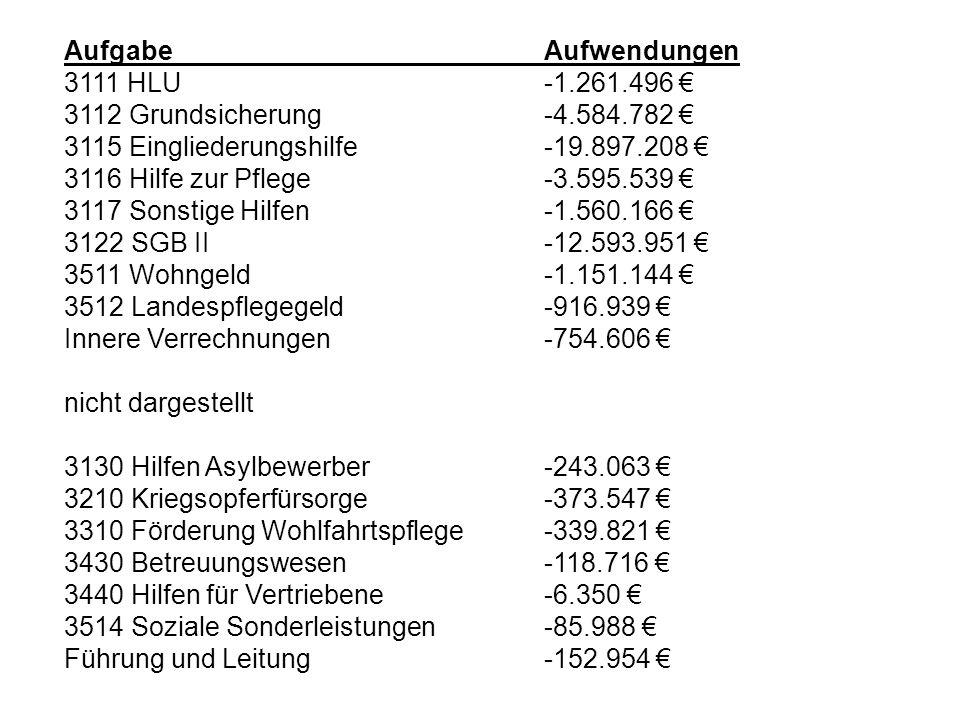 Aufgabe Aufwendungen 3111 HLU -1.261.496 € 3112 Grundsicherung -4.584.782 € 3115 Eingliederungshilfe -19.897.208 €
