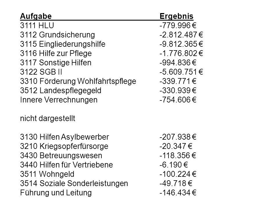 Aufgabe Ergebnis 3111 HLU -779.996 € 3112 Grundsicherung -2.812.487 € 3115 Eingliederungshilfe -9.812.365 €