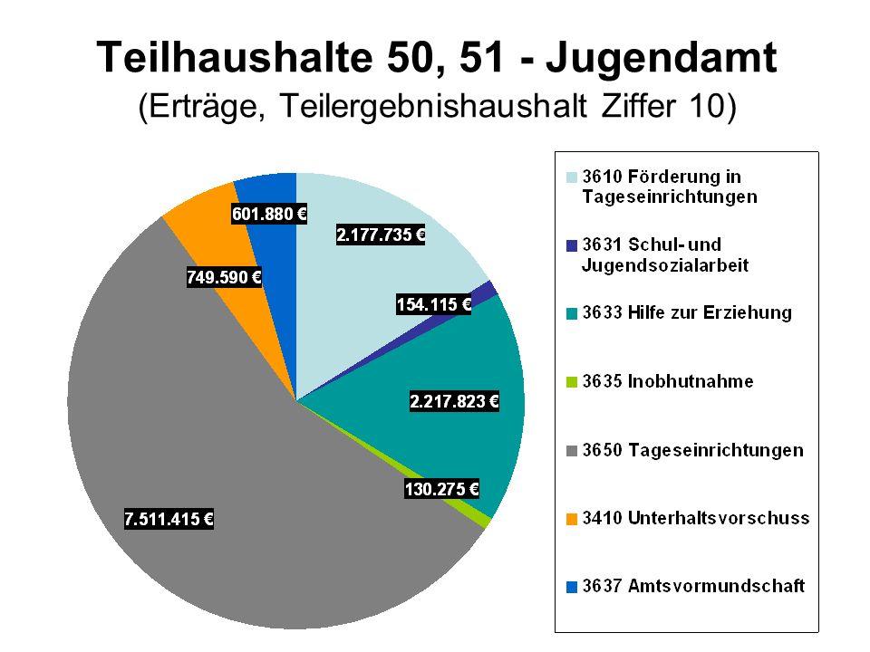 Teilhaushalte 50, 51 - Jugendamt (Erträge, Teilergebnishaushalt Ziffer 10)
