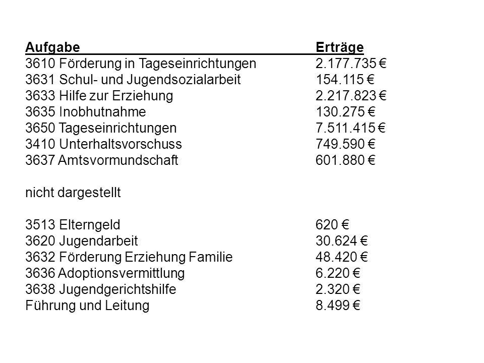 Aufgabe Erträge 3610 Förderung in Tageseinrichtungen 2.177.735 € 3631 Schul- und Jugendsozialarbeit 154.115 €