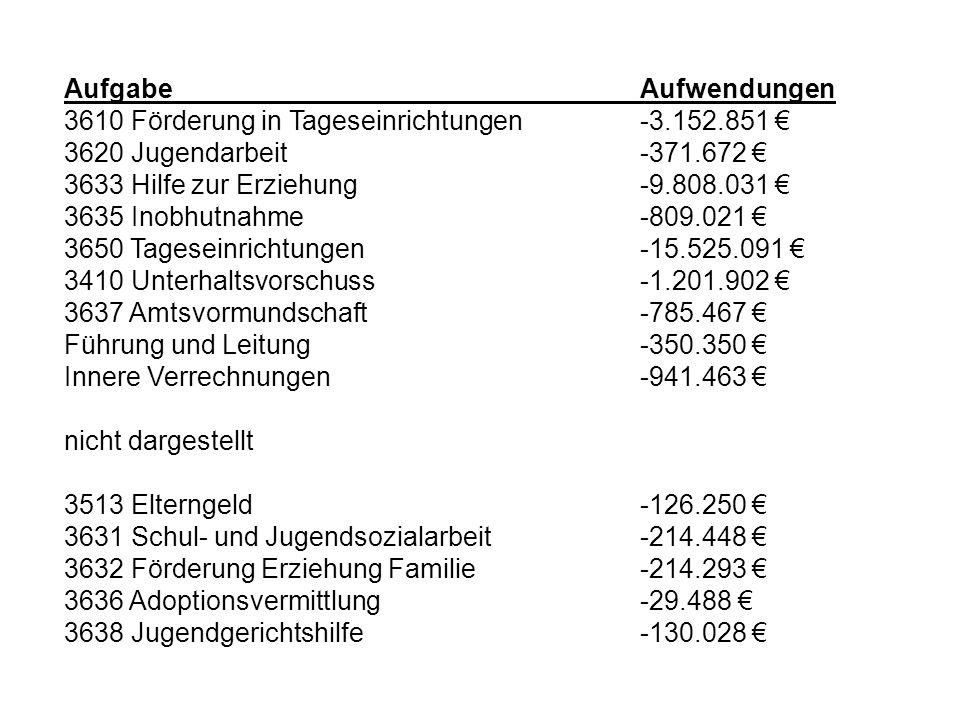 Aufgabe Aufwendungen 3610 Förderung in Tageseinrichtungen -3.152.851 € 3620 Jugendarbeit -371.672 €