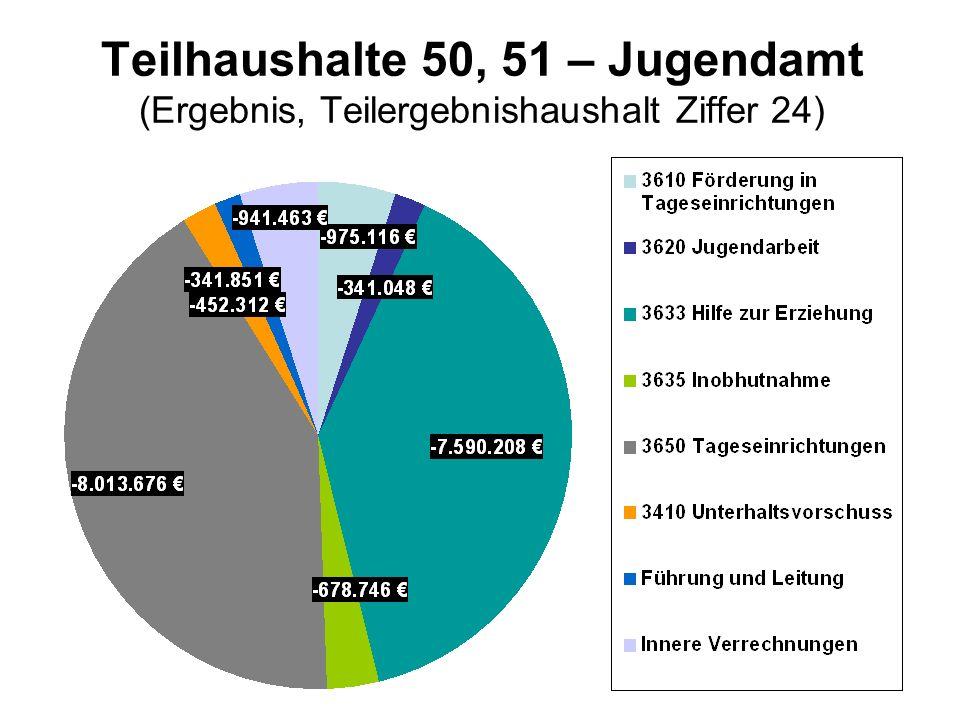 Teilhaushalte 50, 51 – Jugendamt (Ergebnis, Teilergebnishaushalt Ziffer 24)