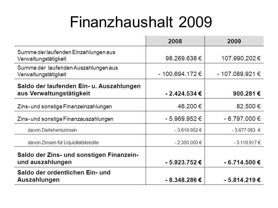 Finanzhaushalt 2009 2008. 2009. Summe der laufenden Einzahlungen aus Verwaltungstätigkeit. 98.269.638 €