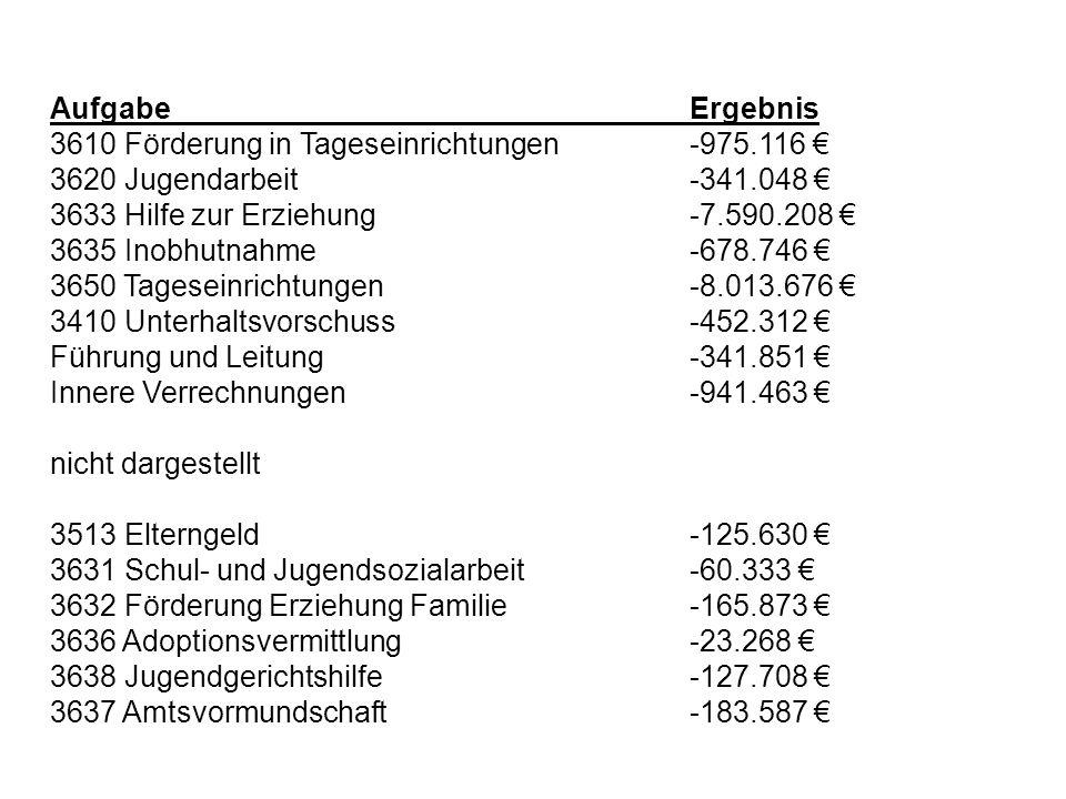 Aufgabe Ergebnis 3610 Förderung in Tageseinrichtungen -975.116 € 3620 Jugendarbeit -341.048 €