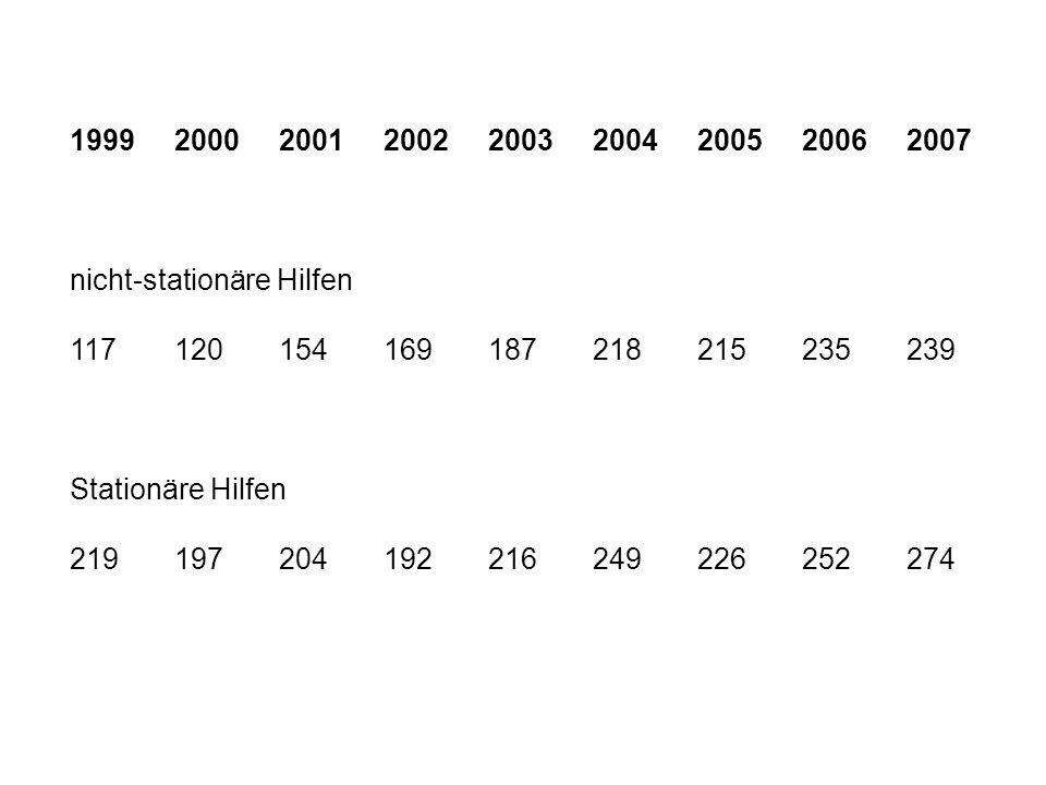 1999 2000 2001 2002 2003 2004 2005 2006 2007 nicht-stationäre Hilfen. 117 120 154 169 187 218 215 235 239.