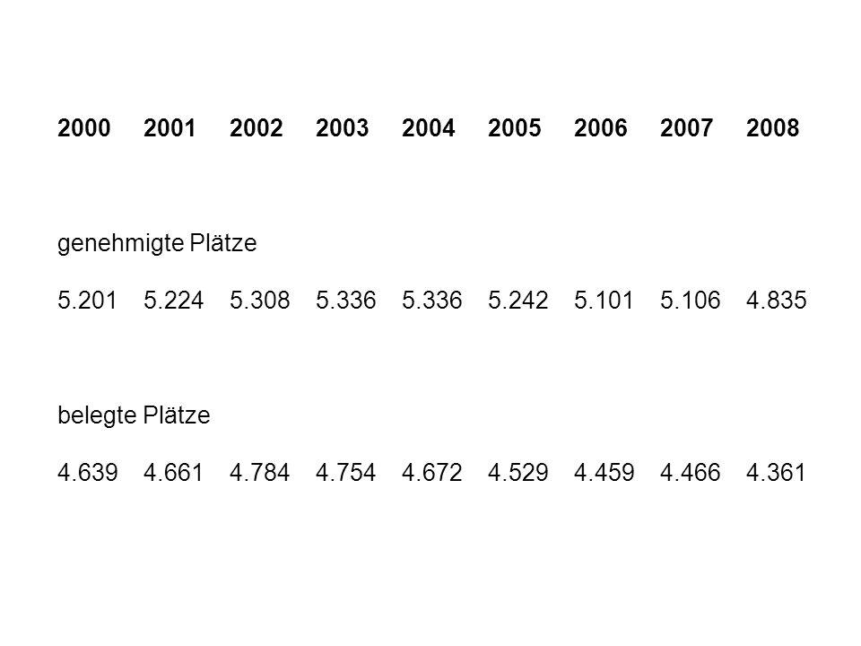 2000 2001 2002 2003 2004 2005 2006 2007 2008 genehmigte Plätze. 5.201 5.224 5.308 5.336 5.336 5.242 5.101 5.106 4.835.