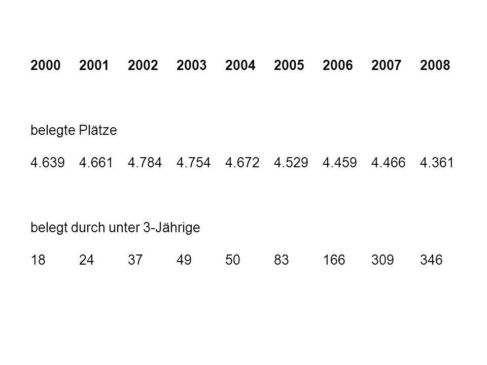 2000 2001 2002 2003 2004 2005 2006 2007 2008 belegte Plätze. 4.639 4.661 4.784 4.754 4.672 4.529 4.459 4.466 4.361.