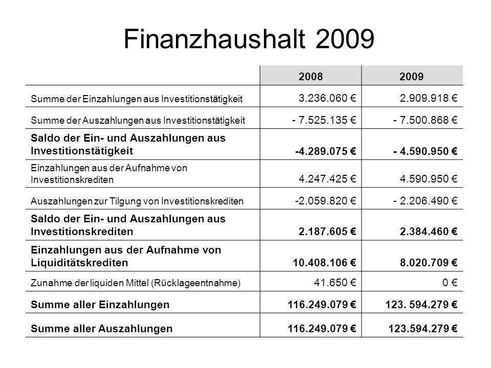 Finanzhaushalt 2009 2008. 2009. Summe der Einzahlungen aus Investitionstätigkeit. 3.236.060 € 2.909.918 €