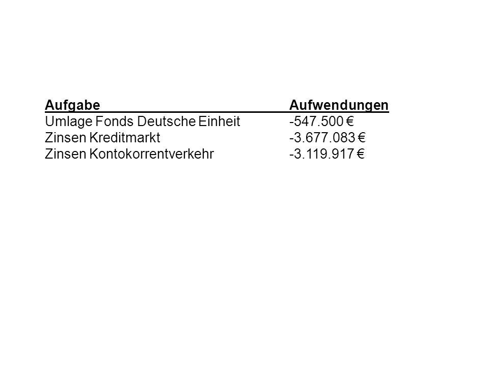 Aufgabe Aufwendungen Umlage Fonds Deutsche Einheit -547.500 € Zinsen Kreditmarkt -3.677.083 €