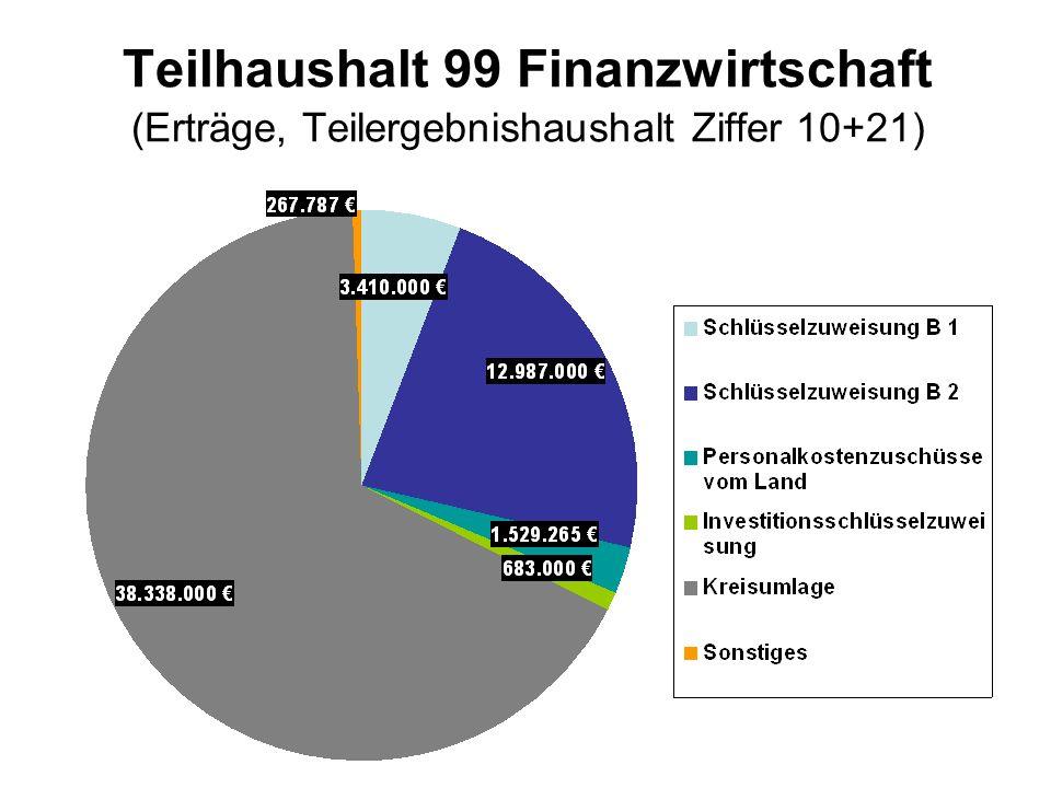 Teilhaushalt 99 Finanzwirtschaft (Erträge, Teilergebnishaushalt Ziffer 10+21)