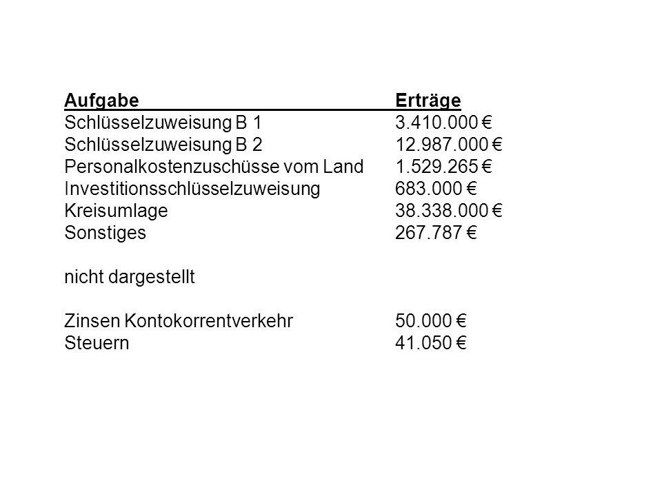 Aufgabe Erträge Schlüsselzuweisung B 1 3.410.000 € Schlüsselzuweisung B 2 12.987.000 € Personalkostenzuschüsse vom Land 1.529.265 €