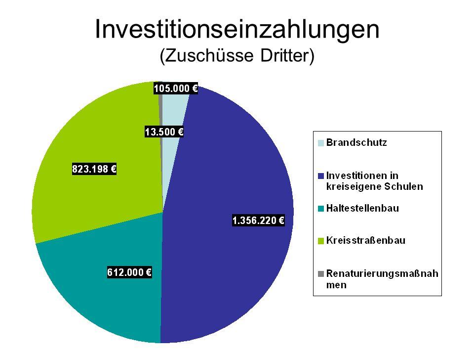 Investitionseinzahlungen (Zuschüsse Dritter)