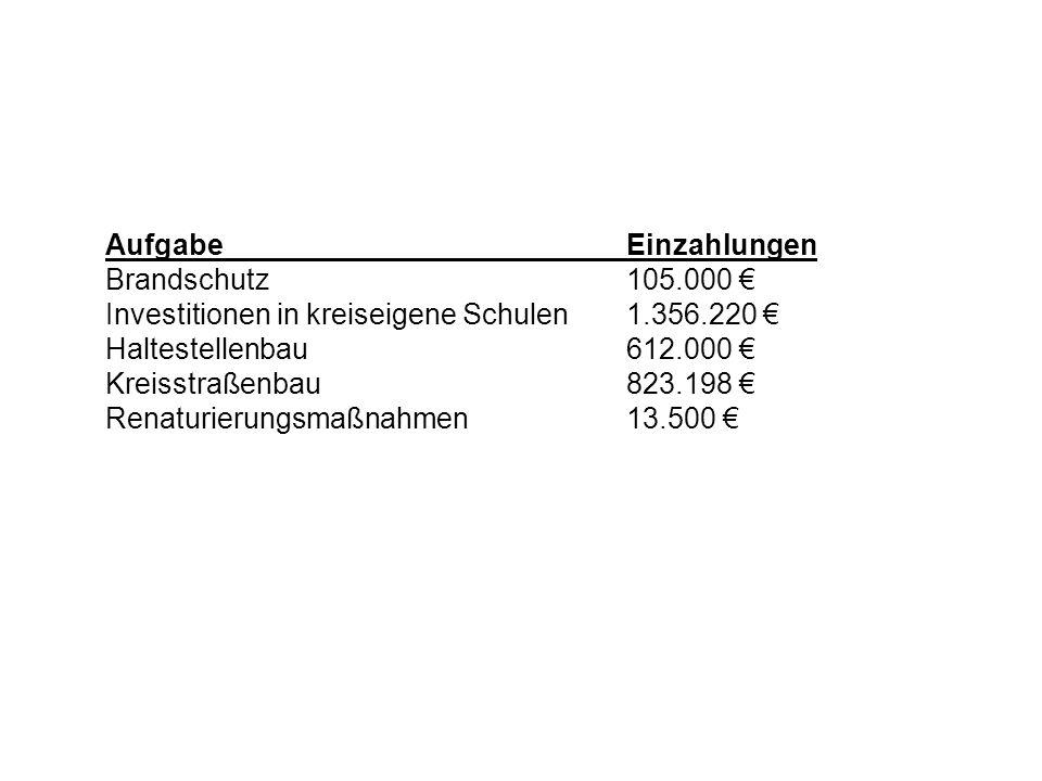 Aufgabe Einzahlungen Brandschutz 105.000 € Investitionen in kreiseigene Schulen 1.356.220 € Haltestellenbau 612.000 €