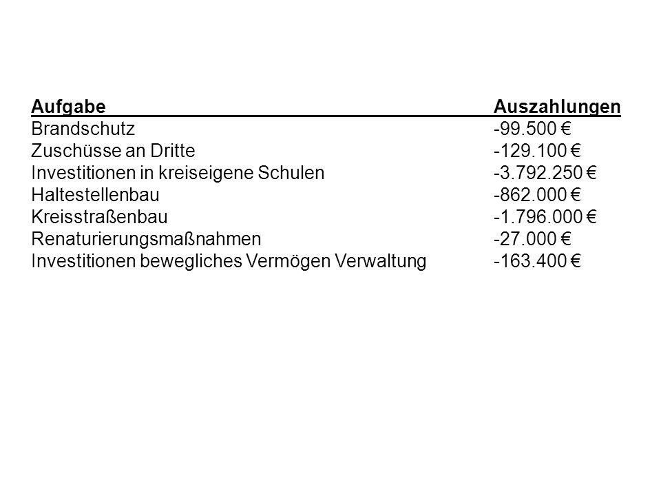 Aufgabe Auszahlungen Brandschutz -99.500 € Zuschüsse an Dritte -129.100 € Investitionen in kreiseigene Schulen -3.792.250 €