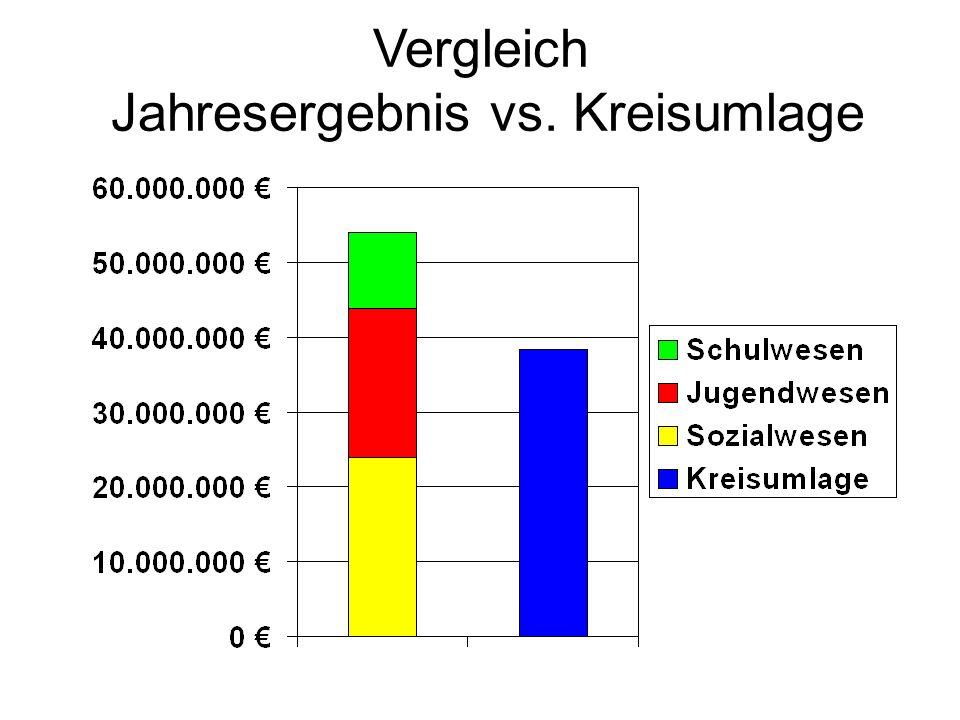 Vergleich Jahresergebnis vs. Kreisumlage