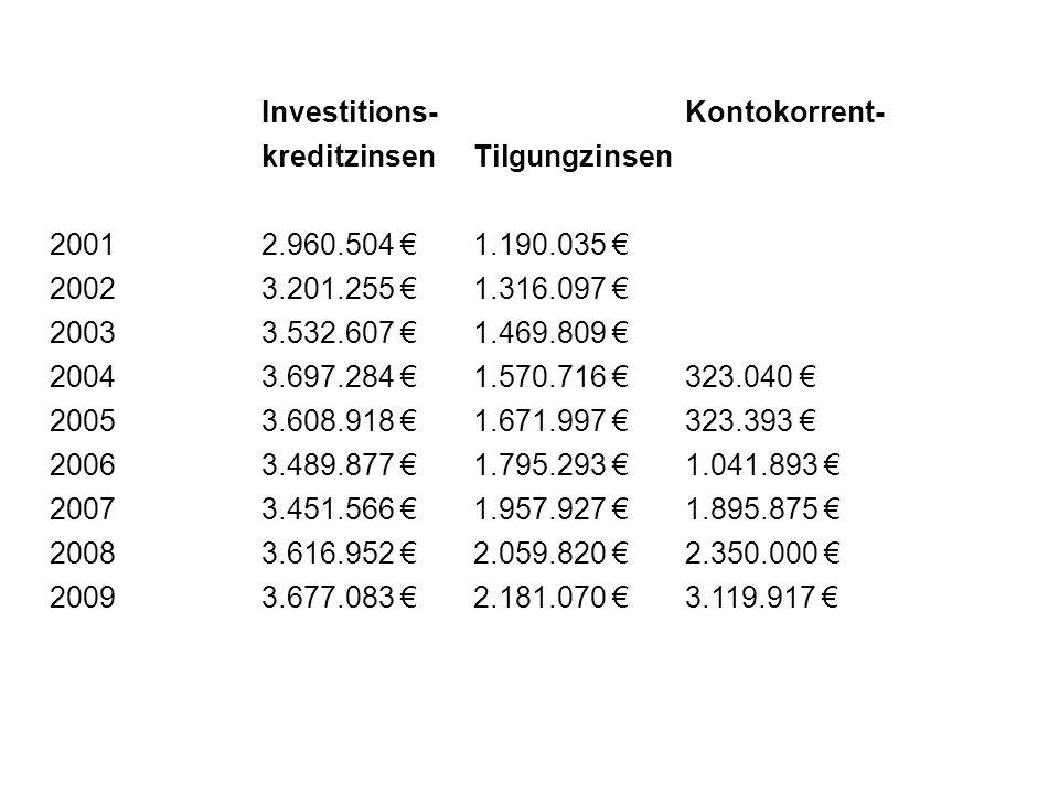 Investitions- Kontokorrent- kreditzinsen Tilgung zinsen