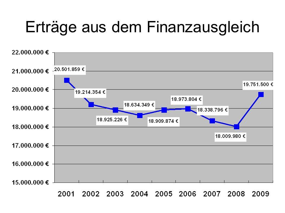 Erträge aus dem Finanzausgleich