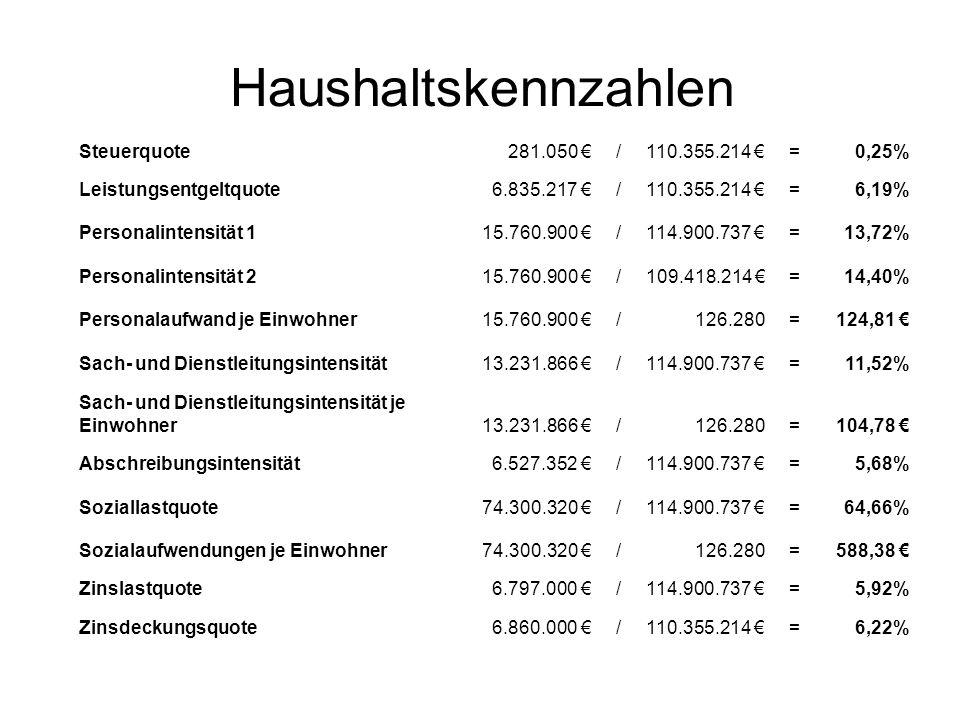 Haushaltskennzahlen Steuerquote 281.050 € / 110.355.214 € = 0,25%