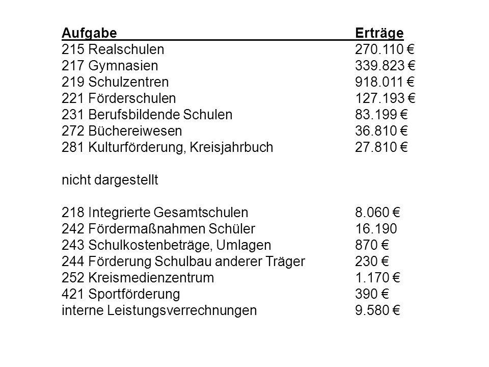 Aufgabe Erträge 215 Realschulen 270.110 € 217 Gymnasien 339.823 € 219 Schulzentren 918.011 €