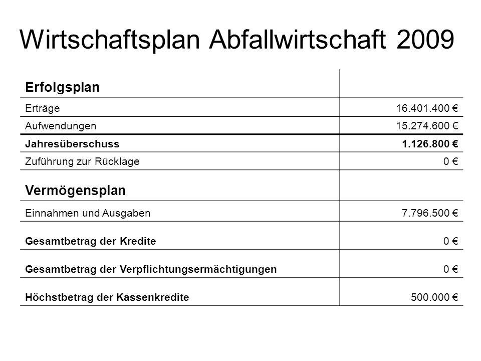 Wirtschaftsplan Abfallwirtschaft 2009