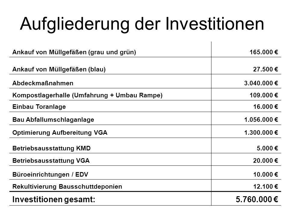 Aufgliederung der Investitionen