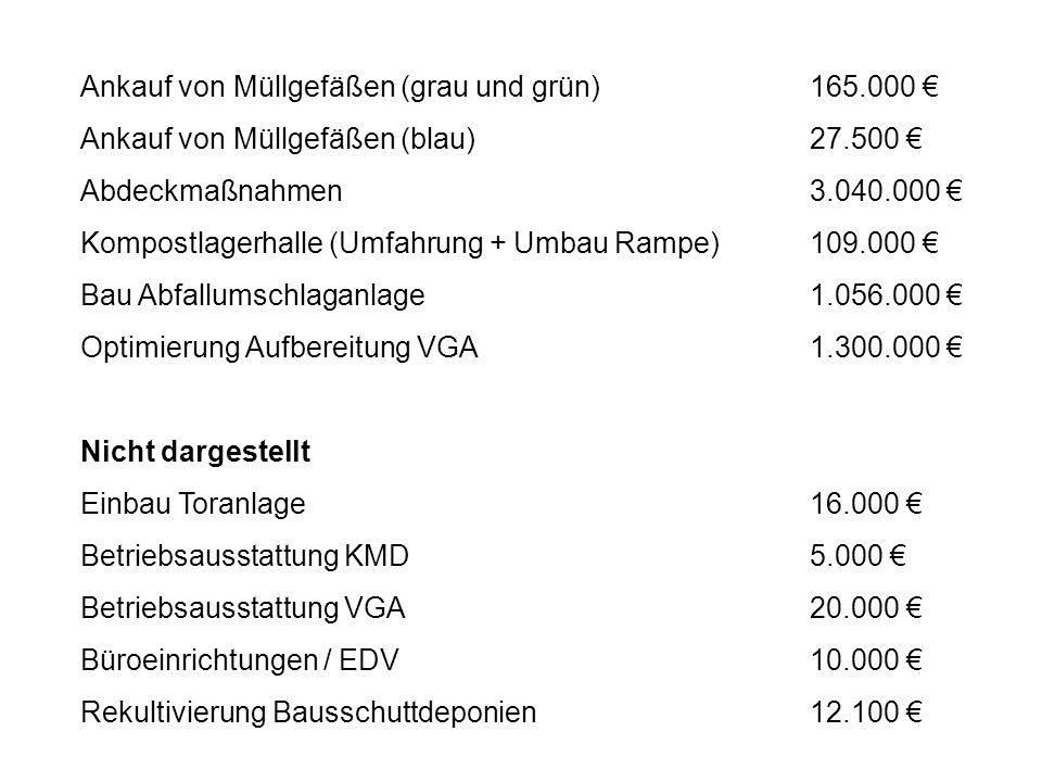Ankauf von Müllgefäßen (grau und grün) 165.000 €