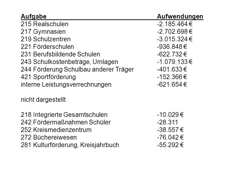 Aufgabe Aufwendungen 215 Realschulen -2.185.464 € 217 Gymnasien -2.702.698 € 219 Schulzentren -3.015.324 €