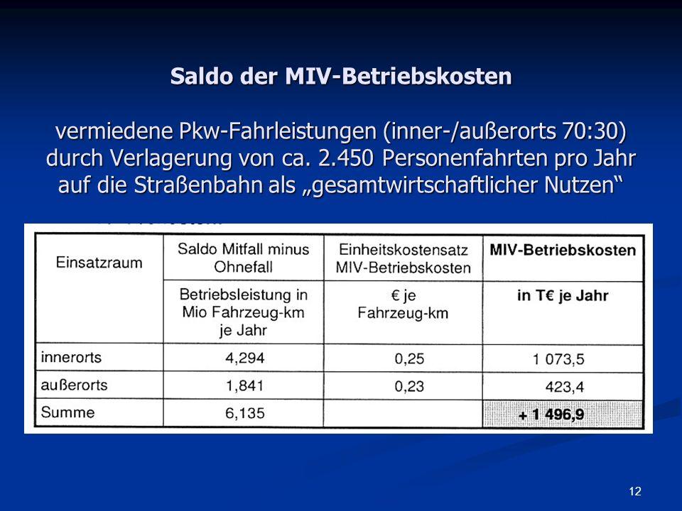 Saldo der MIV-Betriebskosten vermiedene Pkw-Fahrleistungen (inner-/außerorts 70:30) durch Verlagerung von ca.