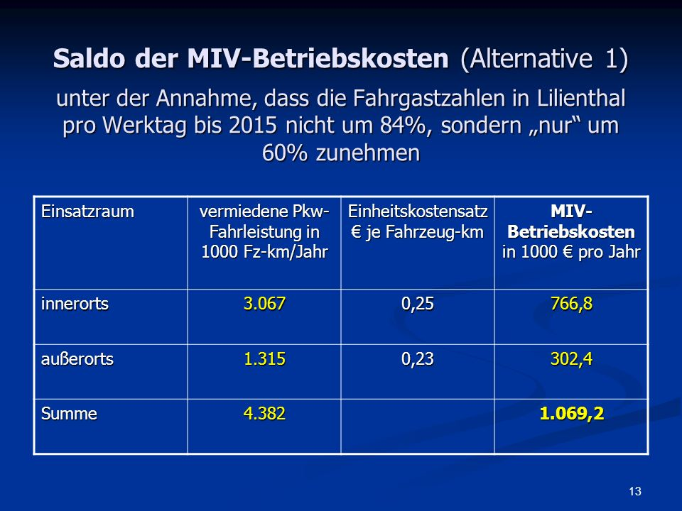"""Saldo der MIV-Betriebskosten (Alternative 1) unter der Annahme, dass die Fahrgastzahlen in Lilienthal pro Werktag bis 2015 nicht um 84%, sondern """"nur um 60% zunehmen"""