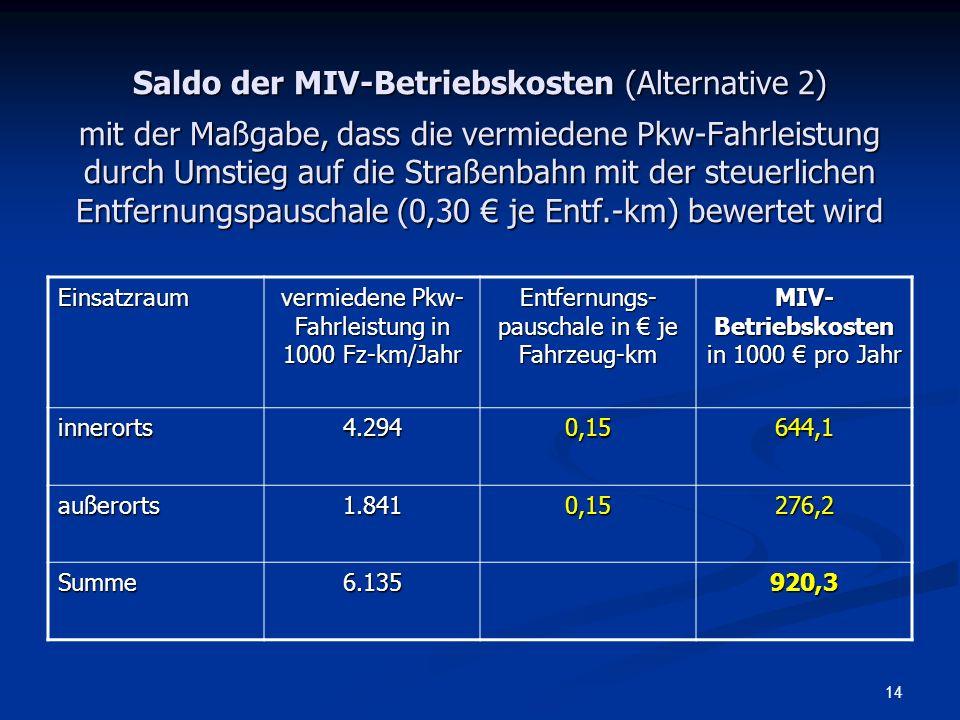 Saldo der MIV-Betriebskosten (Alternative 2) mit der Maßgabe, dass die vermiedene Pkw-Fahrleistung durch Umstieg auf die Straßenbahn mit der steuerlichen Entfernungspauschale (0,30 € je Entf.-km) bewertet wird