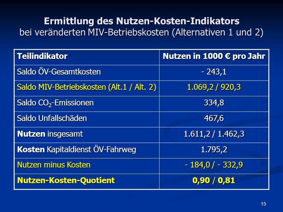 Ermittlung des Nutzen-Kosten-Indikators bei veränderten MIV-Betriebskosten (Alternativen 1 und 2)