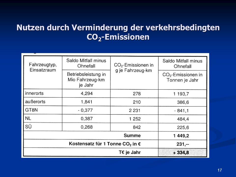 Nutzen durch Verminderung der verkehrsbedingten CO2-Emissionen