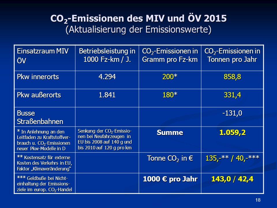 CO2-Emissionen des MIV und ÖV 2015 (Aktualisierung der Emissionswerte)