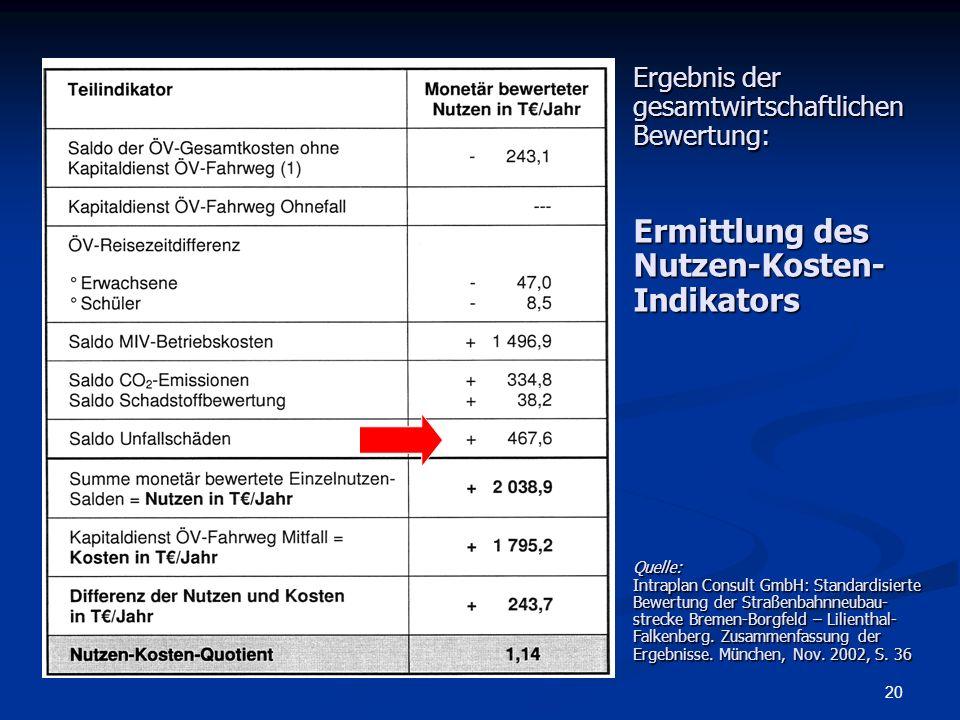 Ergebnis der gesamtwirtschaftlichen Bewertung: Ermittlung des Nutzen-Kosten-Indikators Quelle: Intraplan Consult GmbH: Standardisierte Bewertung der Straßenbahnneubau-strecke Bremen-Borgfeld – Lilienthal-Falkenberg.