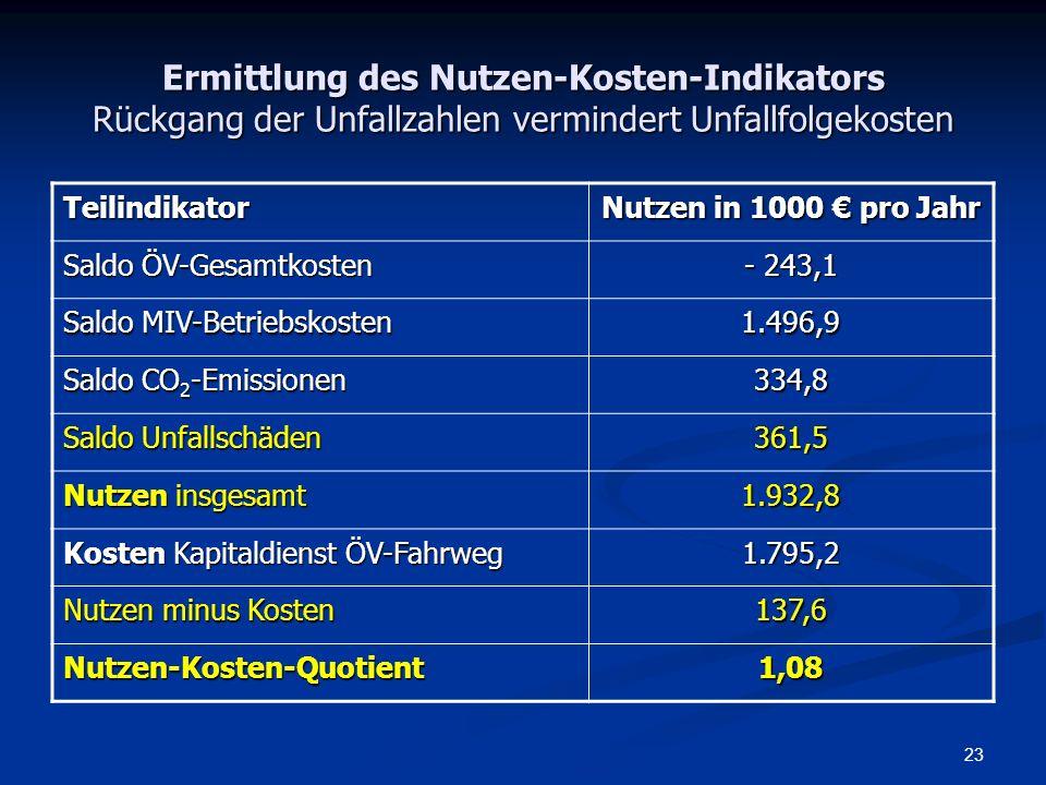 Ermittlung des Nutzen-Kosten-Indikators Rückgang der Unfallzahlen vermindert Unfallfolgekosten