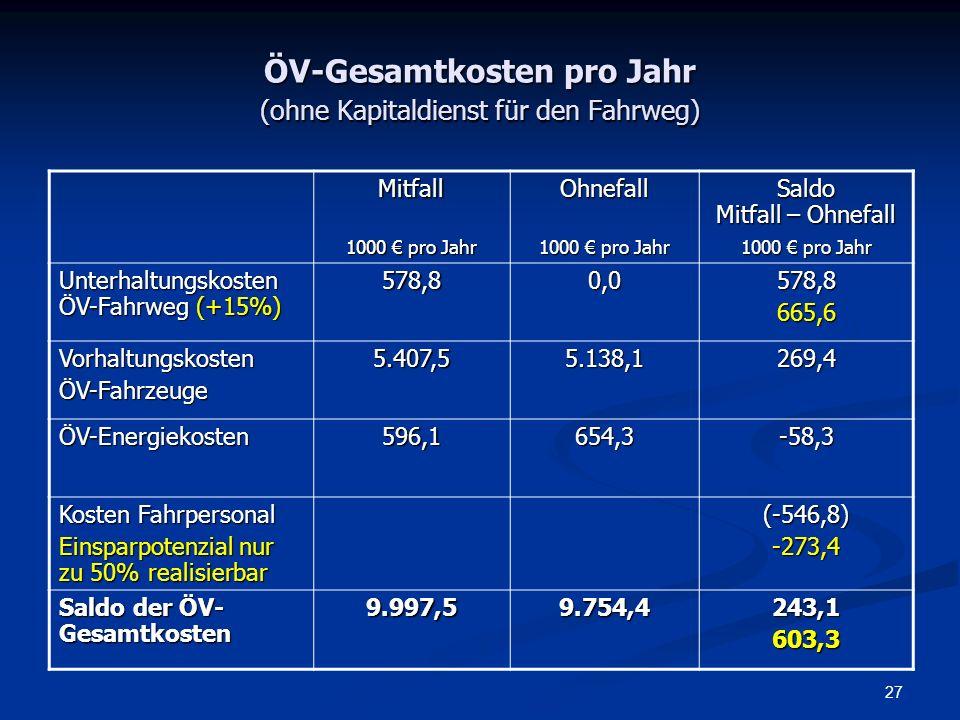 ÖV-Gesamtkosten pro Jahr (ohne Kapitaldienst für den Fahrweg)