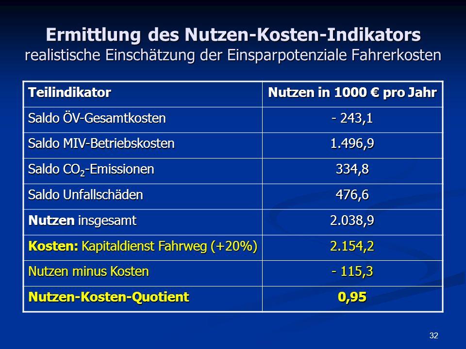 Ermittlung des Nutzen-Kosten-Indikators realistische Einschätzung der Einsparpotenziale Fahrerkosten