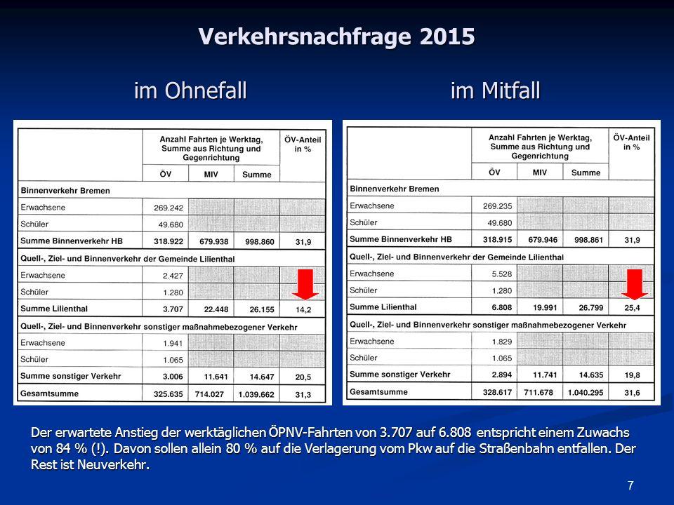 Verkehrsnachfrage 2015 im Ohnefall im Mitfall