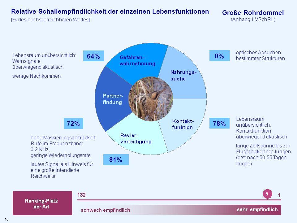 Große Rohrdommel 0% 78% 81% 72% 64%
