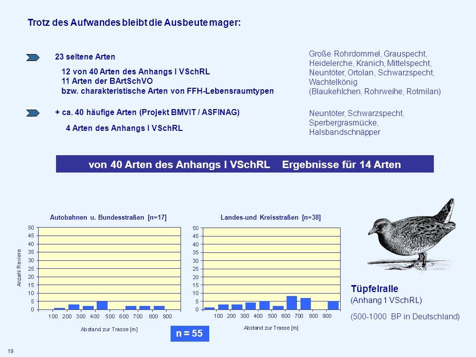 von 40 Arten des Anhangs I VSchRL Ergebnisse für 14 Arten