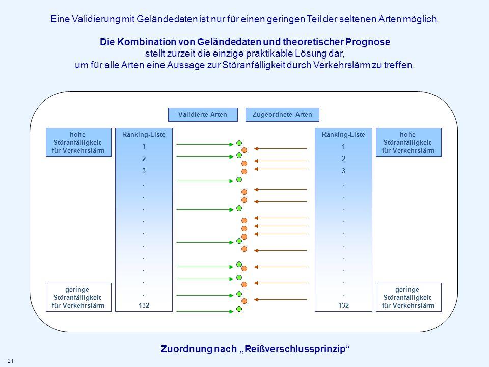 """Zuordnung nach """"Reißverschlussprinzip"""