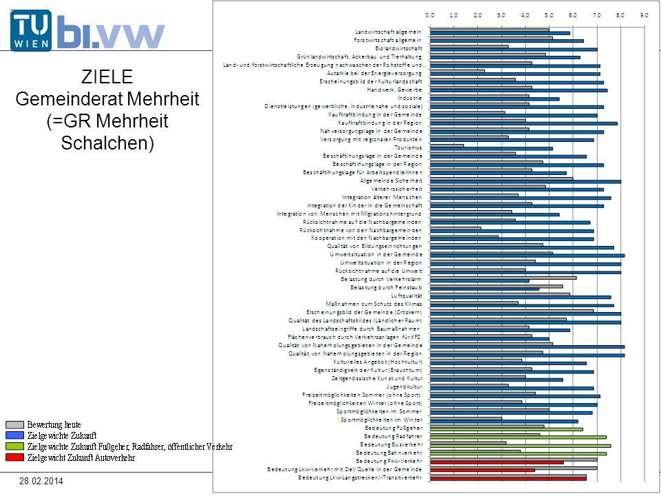 ZIELE Gemeinderat Mehrheit (=GR Mehrheit Schalchen)