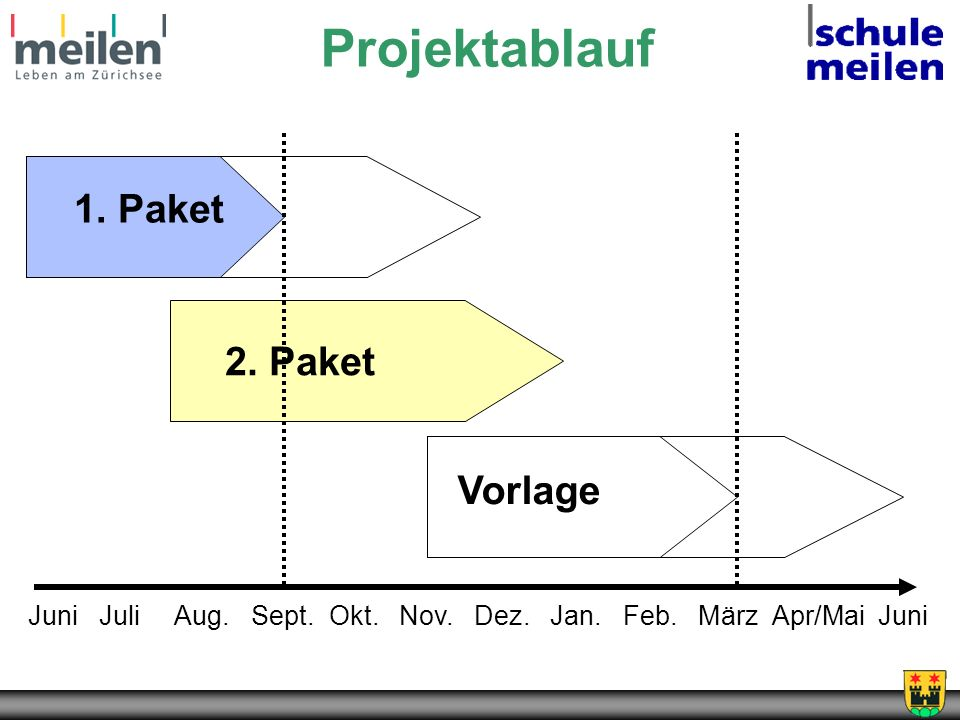 Projektablauf 1. Paket 2. Paket Vorlage