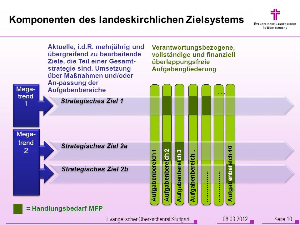 Komponenten des landeskirchlichen Zielsystems